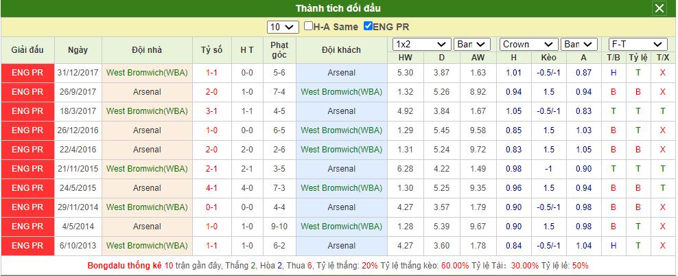 Soi kèo West Brom vs Arsenal