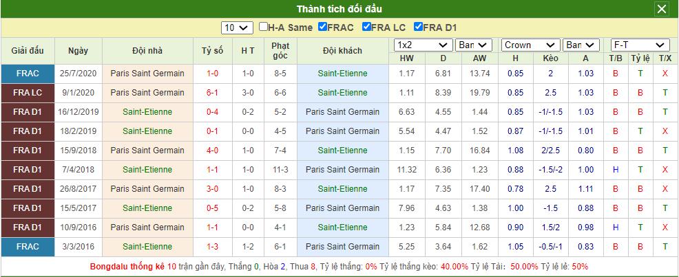 Soi kèo Saint Etienne vs PSG