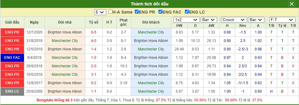 Soi kèo Man City vs Brighton