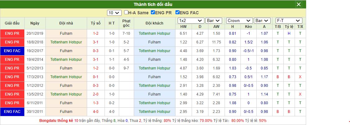 Soi kèo Tottenham vs Fulham