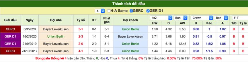 Soi kèo Union Berlin vs Leverkusen