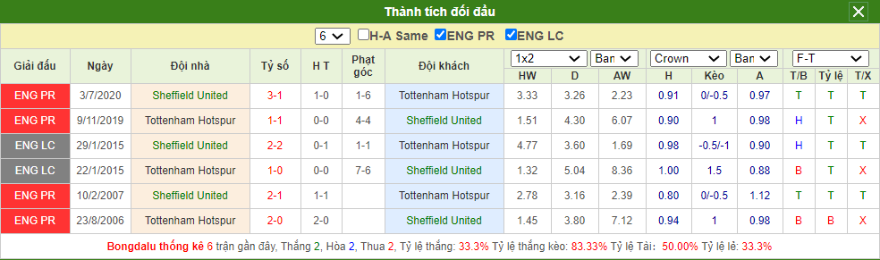 Soi kèo Sheffield United vs Tottenham