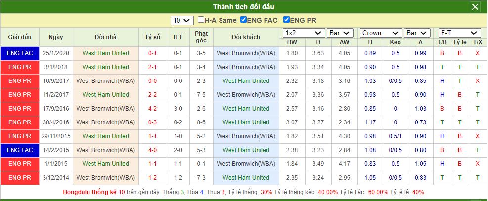 Soi kèo West Ham vs West Brom