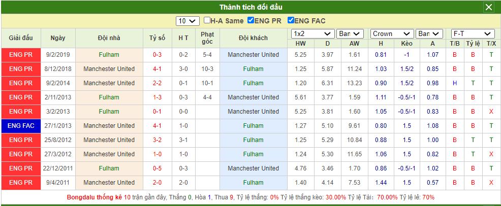 Soi kèo Fulham vs MU