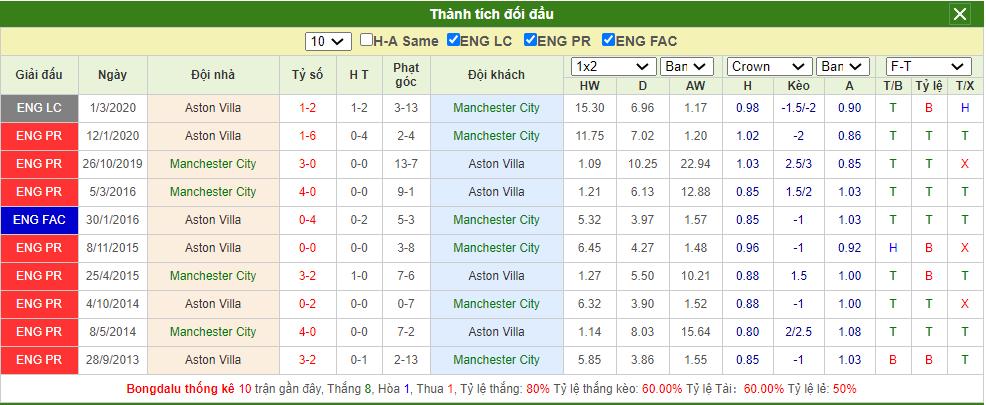 Soi kèo Man City vs Aston Villa