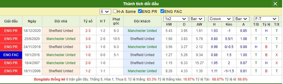 Soi kèo MU vs Sheffield United