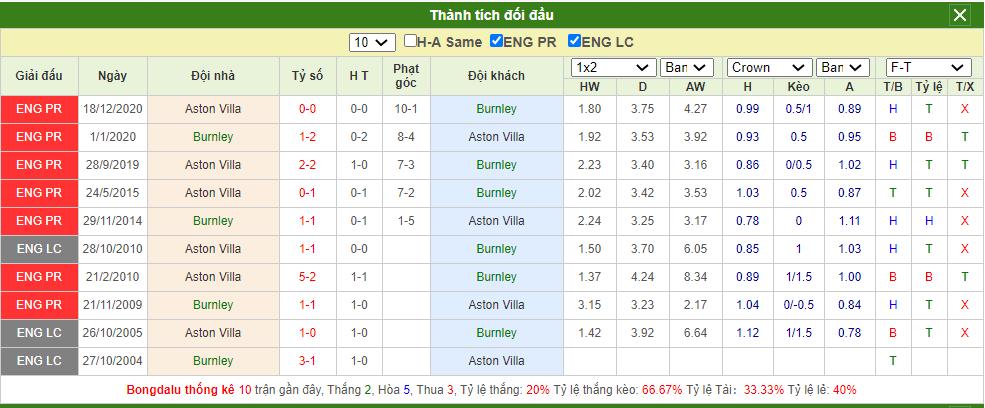 Soi kèo Burnley vs Aston Villa