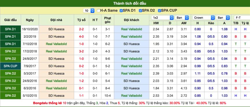 Soi kèo Valladolid vs Huesca