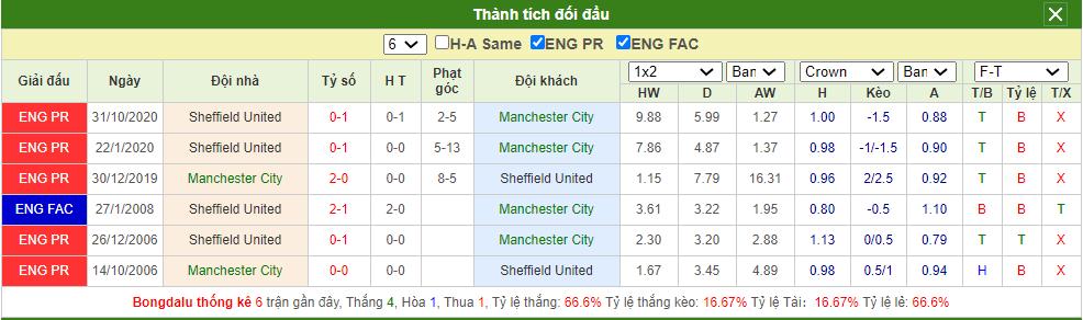 Soi kèo Man City vs Sheffield United
