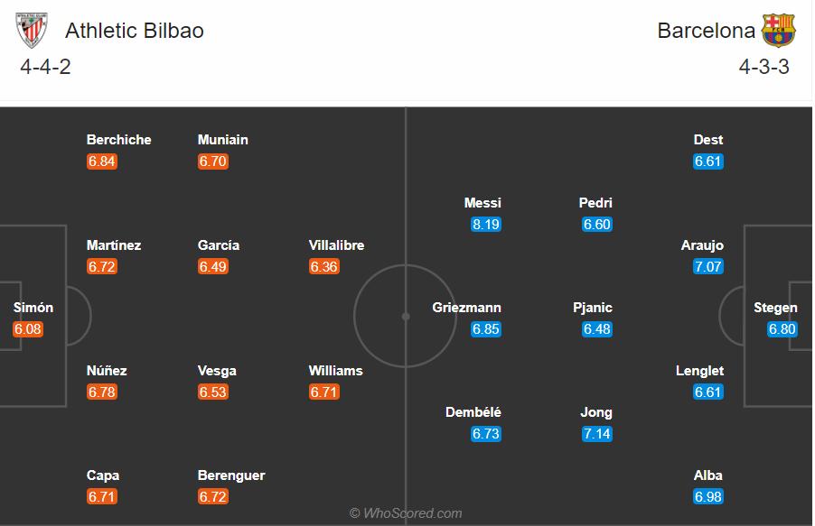 Soi kèo Bilbao vs Barcelona