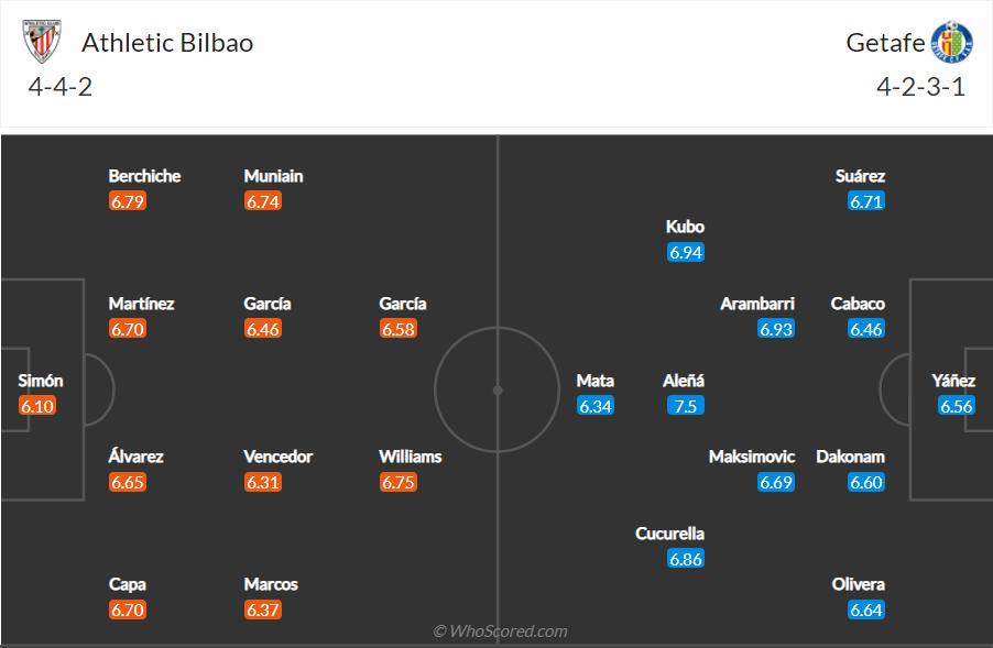 Soi kèo Bilbao vs Getafe