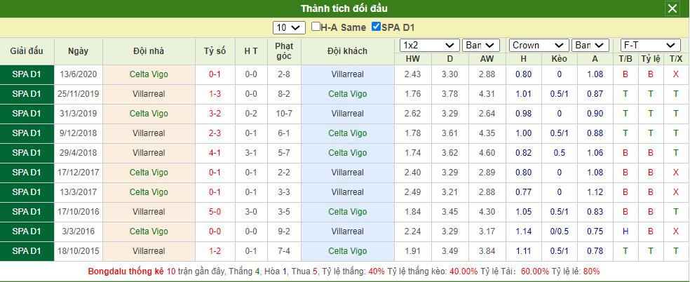 Soi kèo Celta Vigo vs Villarreal