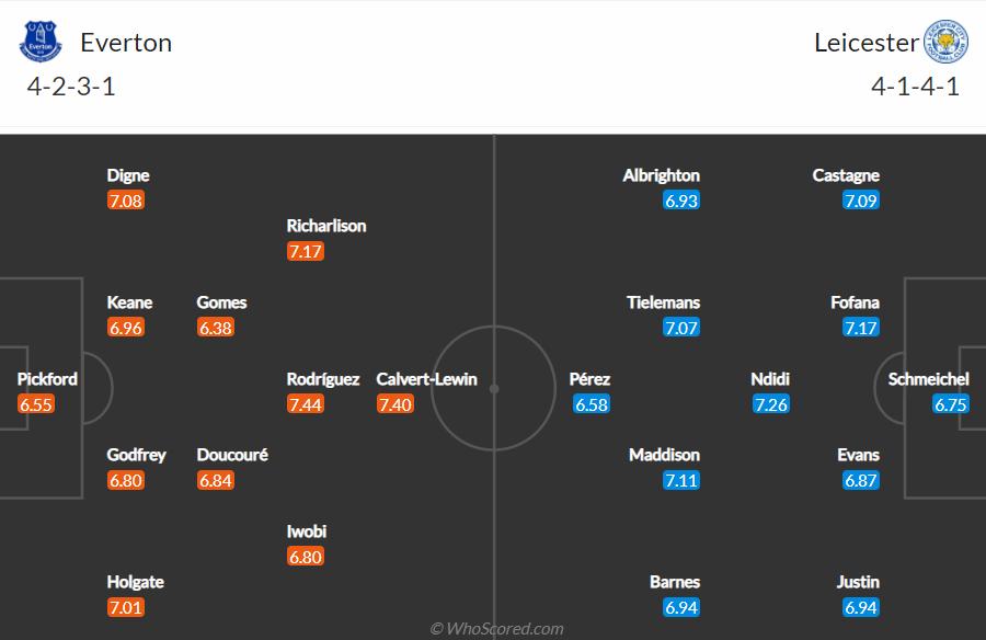 Soi kèo Everton vs Leicester