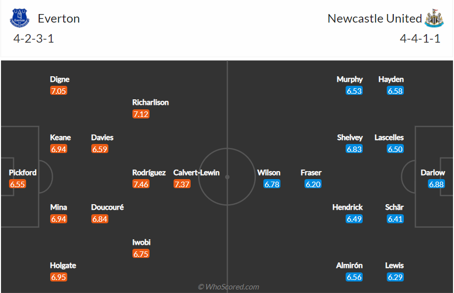 Soi kèo Everton vs Newcastle