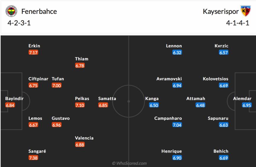 Soi kèo Fenerbahce vs Kayserispor