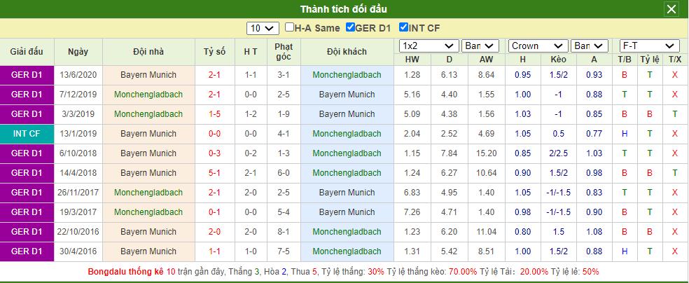 Soi kèo Gladbach vs Bayern