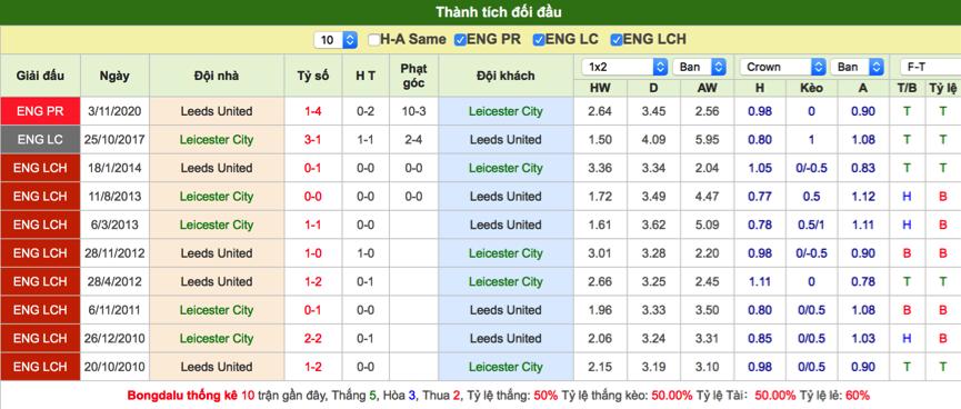 Soi kèo Leicester vs Leeds