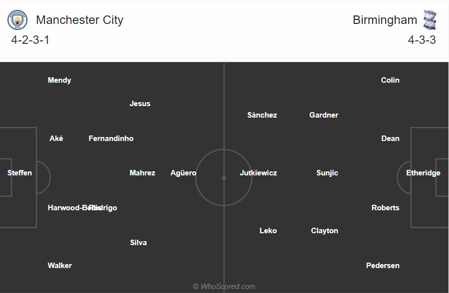 Soi kèo Man City vs Birmingham