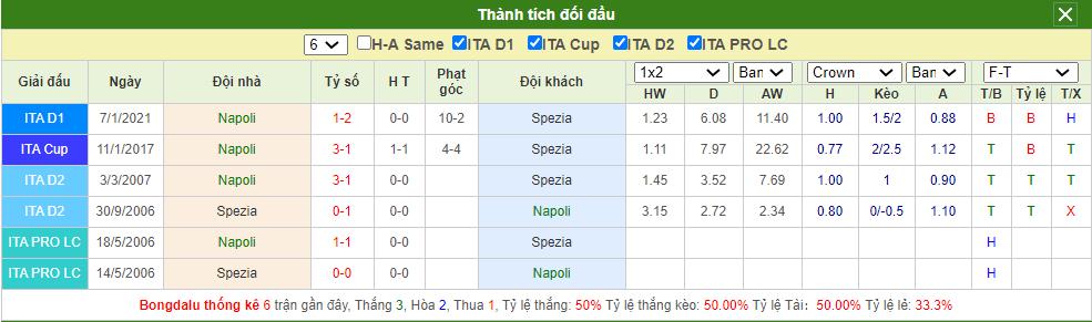 Soi kèo Napoli vs Spezia