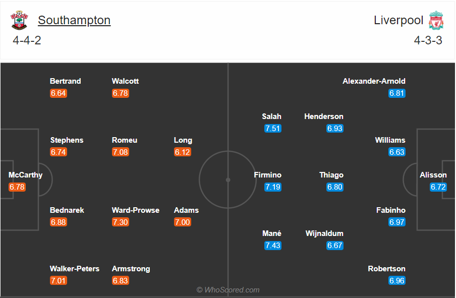 Soi kèo Southampton vs Liverpool