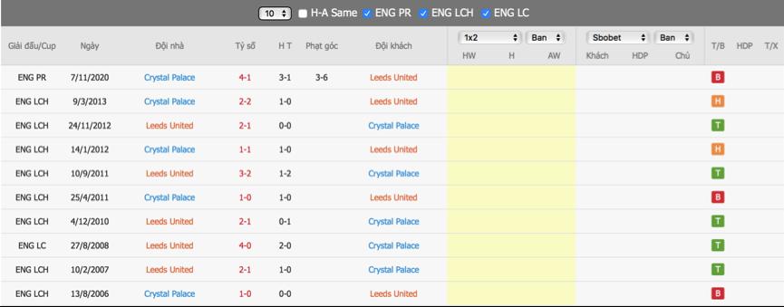 Soi kèo Leeds vs Crystal Palace