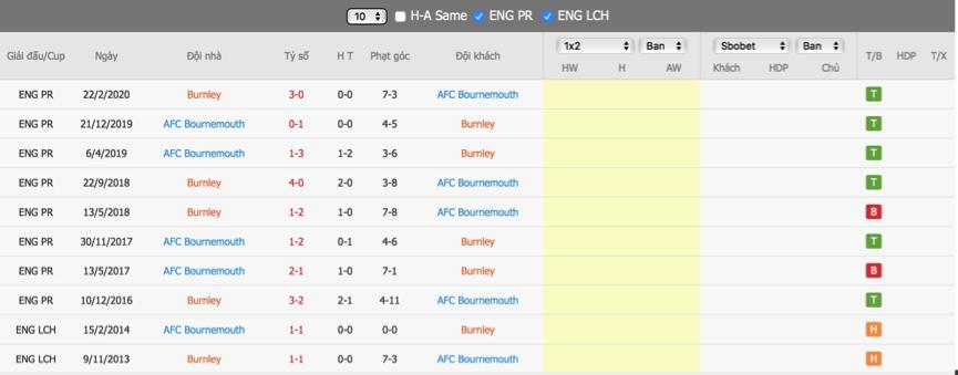 Soi kèo Burnley vs Bournemouth