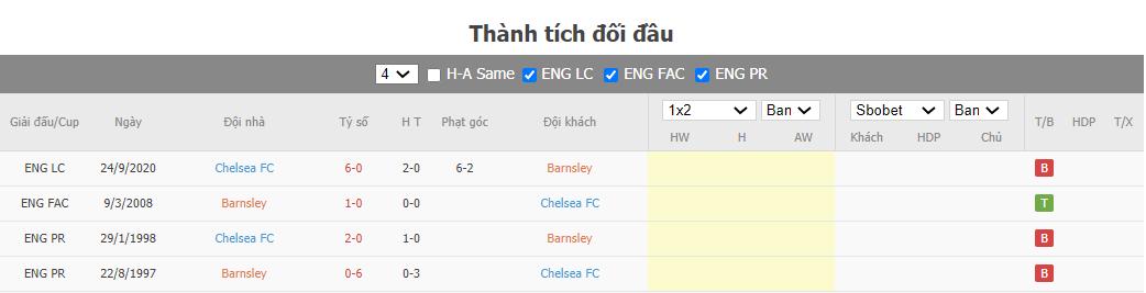 Soi kèo Barnsley vs Chelsea