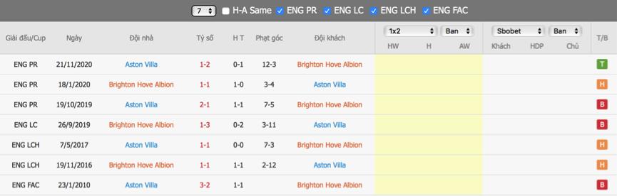 Soi kèo Brighton vs Aston Villa