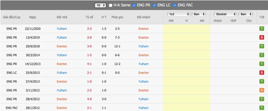 Soi kèo Everton vs Fulham