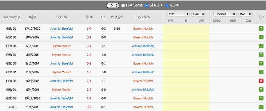 Soi kèo Bayern vs Bielefeld