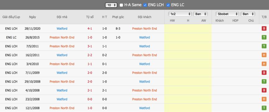 Soi kèo Preston vs Watford