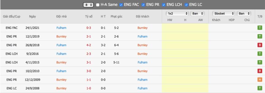 Soi kèo Burnley vs Fulham