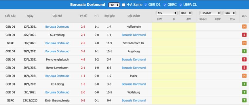 Soi kèo Sevilla vs Dortmund