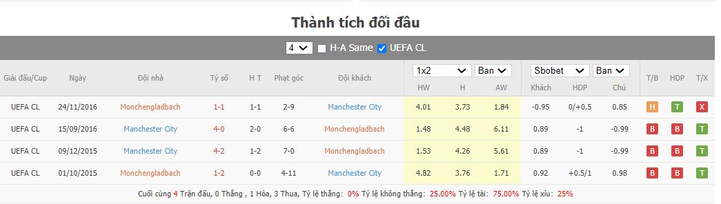 Soi kèo Gladbach vs Man City