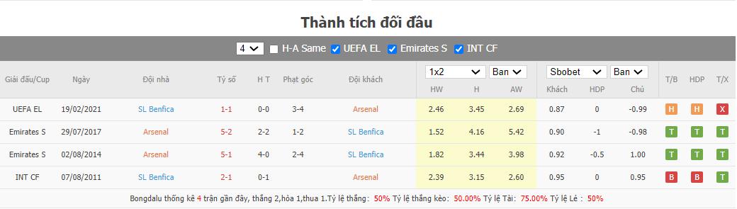 Soi kèo Arsenal vs Benfica