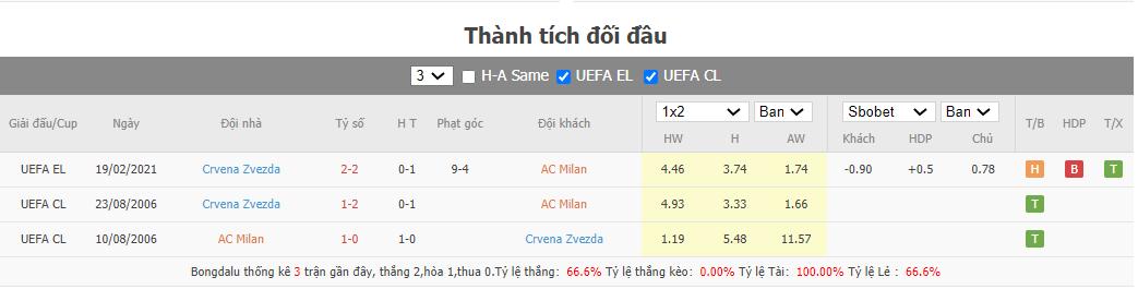 Soi kèo Milan vs Crvena Zvezda