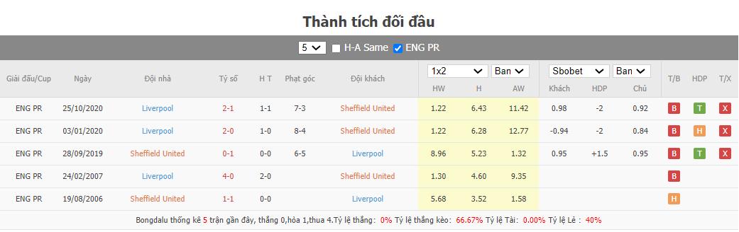 Soi kèo Sheffield United vs Liverpool
