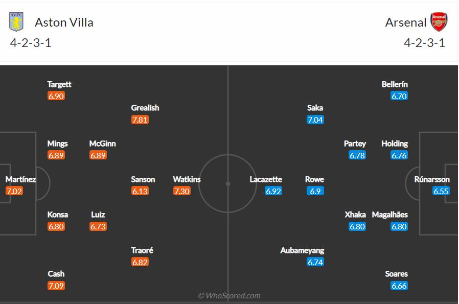 Soi kèo Aston Villa vs Arsenal