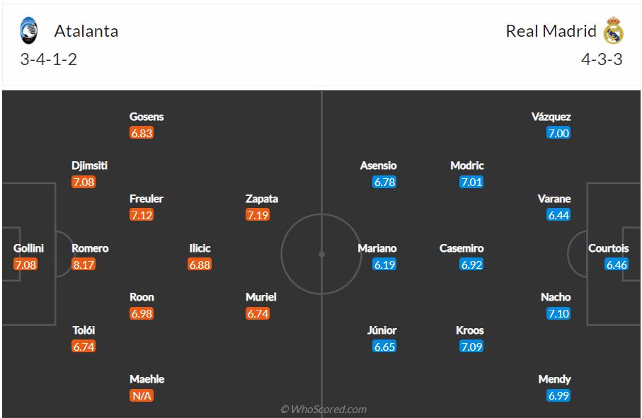 Soi kèo Atalanta vs Real Madrid