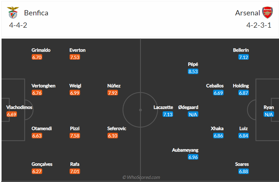 Soi kèo Benfica vs Arsenal