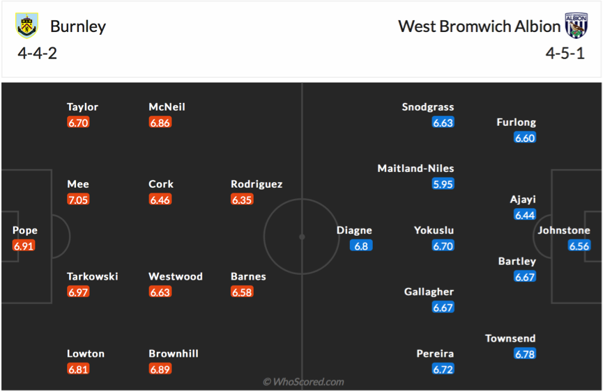 Soi kèo Burnley vs West Brom