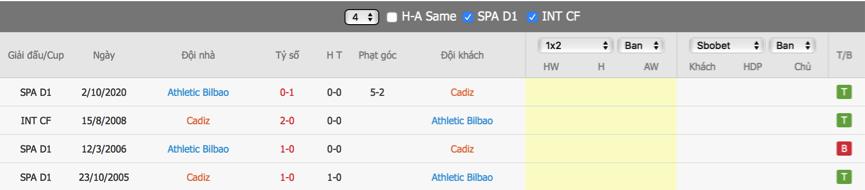 Soi kèo Cadiz vs Bilbao