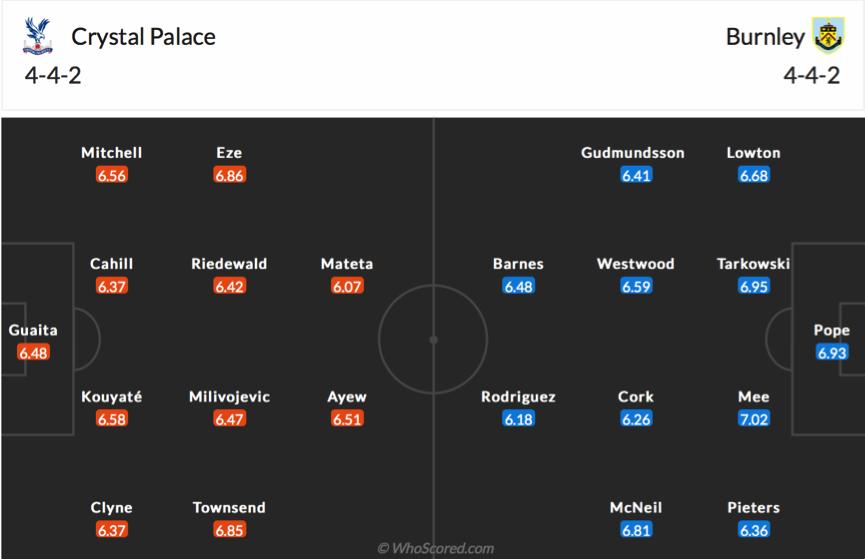 Soi kèo Crystal Palace vs Burnley