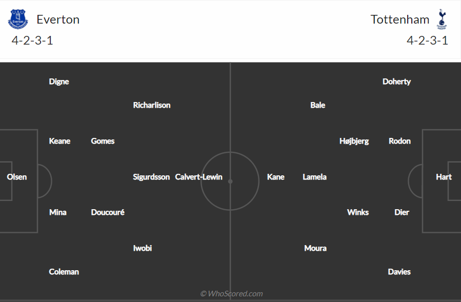 Soi kèo Everton vs Tottenham