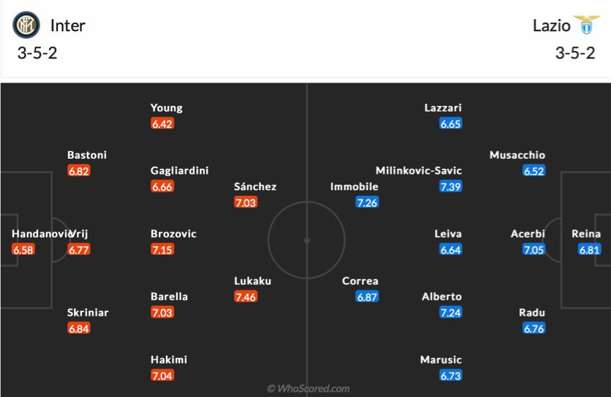 Soi kèo Inter vs Lazio
