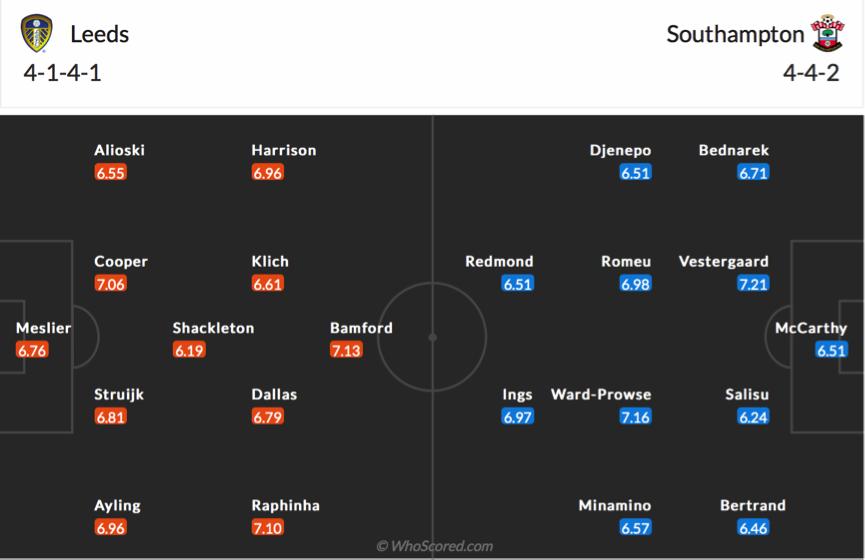 Soi kèo Leeds vs Southampton