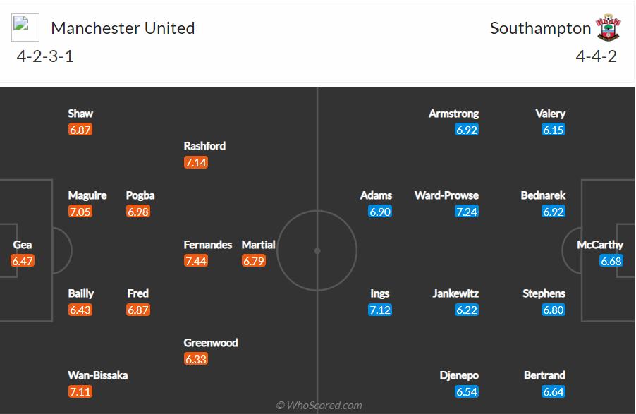 Soi kèo MU vs Southampton
