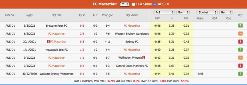 Soi kèo Macarthur vs Adelaide