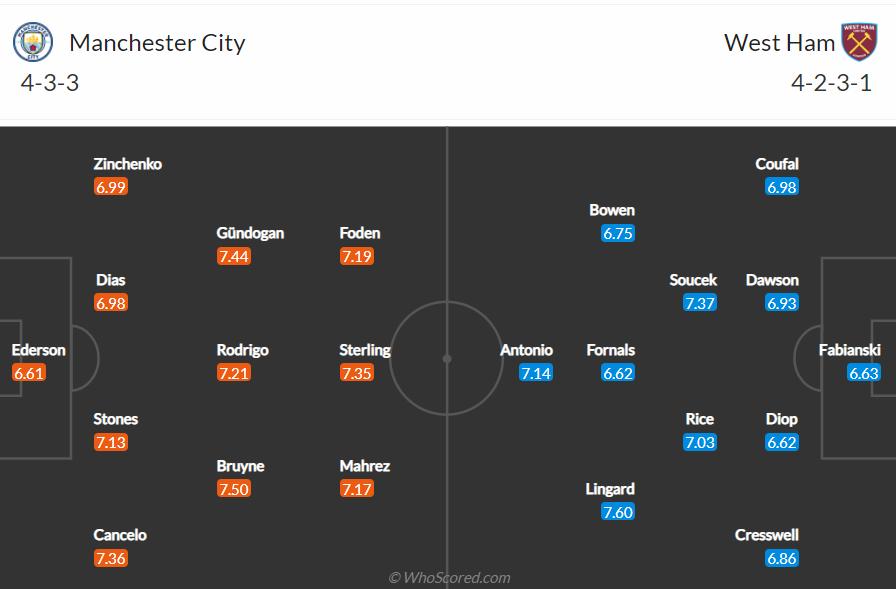 Soi kèo Man City vs West Ham