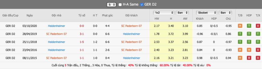 Soi kèo Paderborn vs Heidenheim